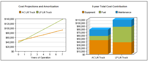 Cost Of Ownership Comparison 2.3 Batteries per Truck: