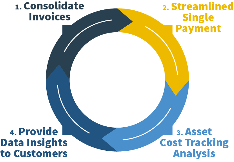 Single Source Payment Graphic